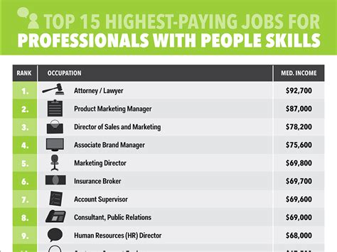 Highest Paying Mba S by Best Paying For Workers With Skills Business