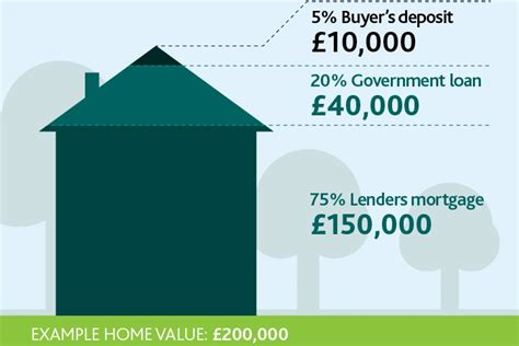 help to buy scheme houses a guide to the government s help to buy schemes foxtons blog news
