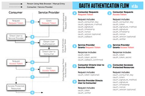 oauth workflow phpbuilder oauth authentication for social apps in php