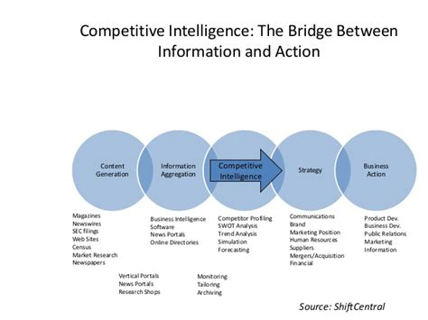 competitive intelligence report template competitive intelligence