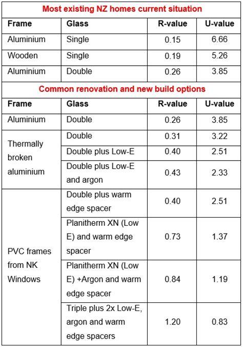 r value table a warmer home 187 nk windows