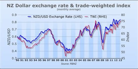 Nz Currency Rate by February 2013 Econfix