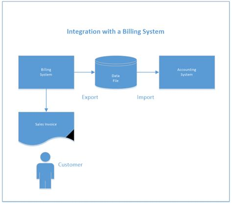 integration diagram visio the sbs systems integration the key to