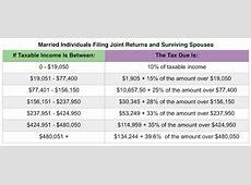 IRS Announces 2018 Tax Brackets, Standard Deduction ... 2017 Tax Brackets Single