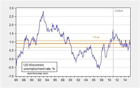 unemployment wisconsin how many weeks 2015 wisconsin downturn econbrowser
