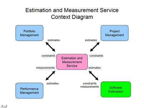 how to make a context diagram ems 1 0 rest api architecture estimation and measurement