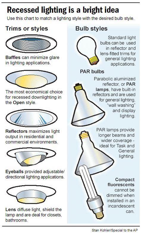 type c light bulb the 25 best light bulb types ideas on pinterest types