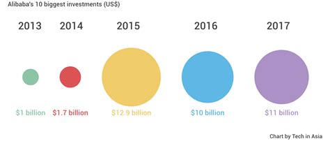 alibaba valuation 2017 alibaba s biggest investments in 2017