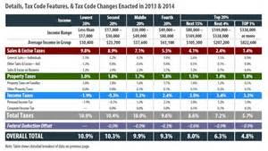 south carolina tax tables new mexico itep