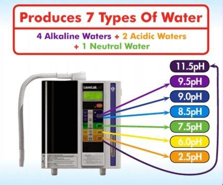 Kangen Water Detox by Kangen Makes 7 Levels Of Functional Water Seen Here