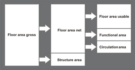 Floor Meaning In What Is The Difference Between Net And Gross Floor Area