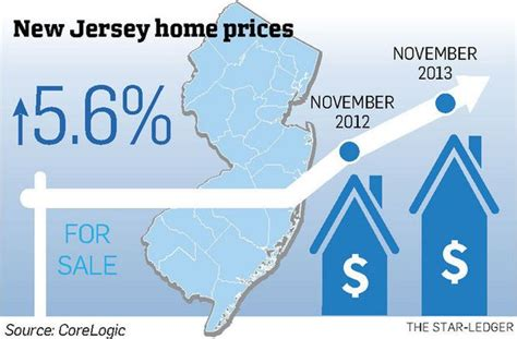 new jersey home prices up but a slowdown is expected nj