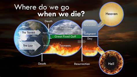 where are we earth according to the bible books where do we go when we die whereafterdeath org