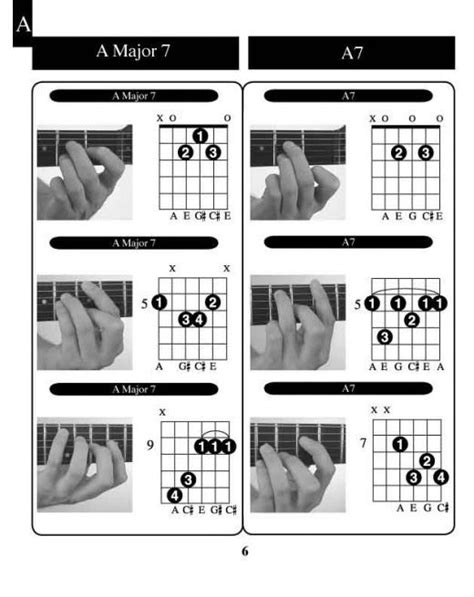 guitar code learn guitar chords determination charts and guitar chords