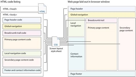 layout of web page document design web style guide 3