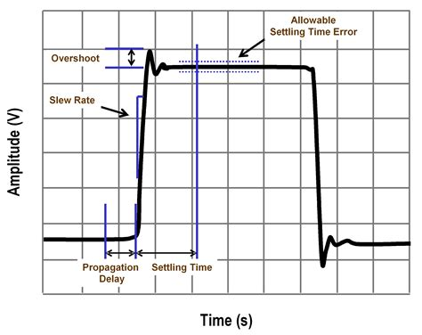 high pass filter digital tutorial basics of choosing and designing the best filter for an effective data acquisition