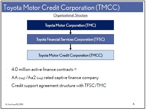 Toyota Financial Services Corporation Toyota Motor Credit Corp Form 8 K Ex 99 1 Exhibit 99