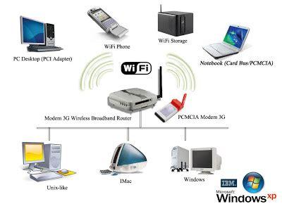 membuat jaringan lan 3 komputer komputer topologi jaringan cara membuat jaringan