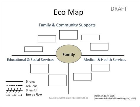 Eco Map Template by Ecomap Template 17 Free Word Pdf Documents
