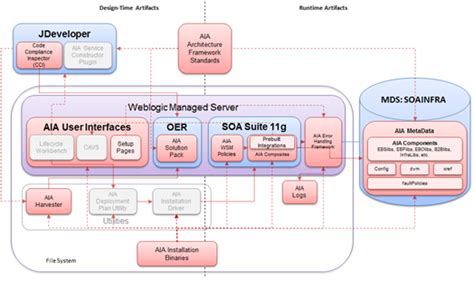 oracle soa architecture diagram aia foundation pack architecture overview by luis weir
