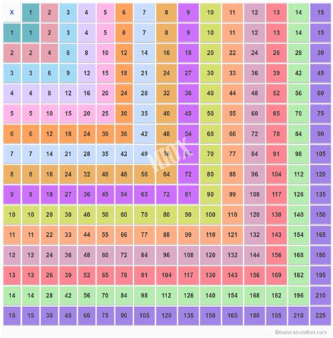 tables multiplication de 1 a 20 image gallery multiplication table 15