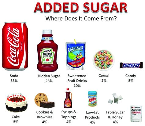 putting added sugar on food labels likely to confuse