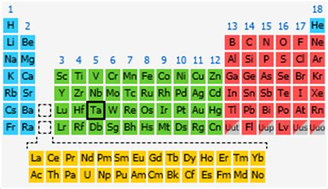 tantalum the periodic table at knowledgedoor