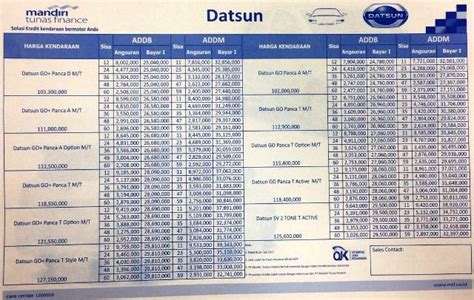Harga Karpet Dasar Datsun mobil datsun promo informasi promo harga kredit