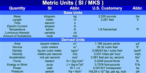 what is a unit top metric units of measurement chart images for tattoos
