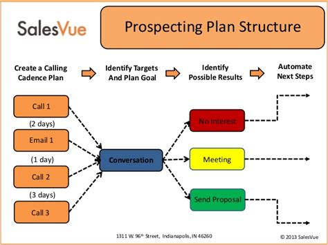 prospecting automation for sales professionals using
