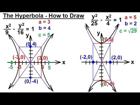 How To Draw Conic Sections by Precalculus Algebra Review Conic Sections 23 Of 27