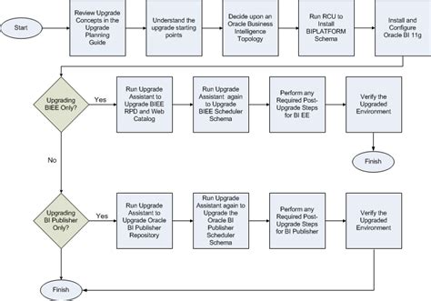 flowchart for business process summary of the oracle business intelligence upgrade process