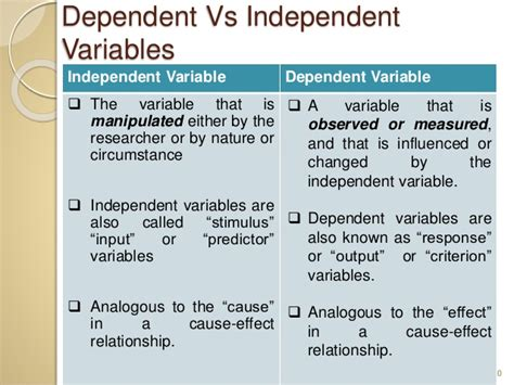 variables in research paper independent and dependent variables in research paper