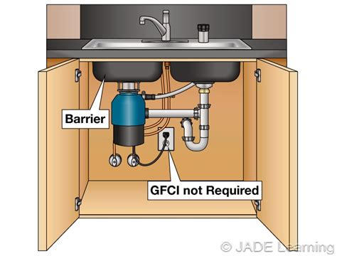 gfci outlet distance from kitchen sink 210 8 gfci protection for personnel