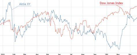 www deutsche bank aktienkurs aktienkurse vergleichen deutsche bank broker