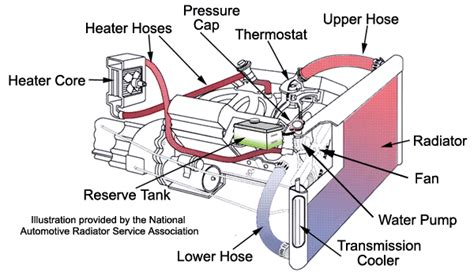 vehicle service  heating  cooling systems  prevent failure