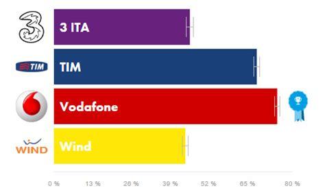 copertura mobile wind 4g in italia buona la velocit 224 ma scarsa la copertura