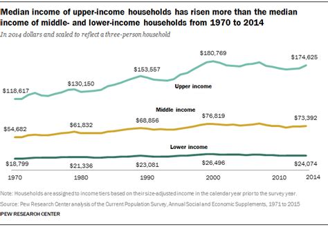 average net worth upper middle class middle class incomes fall further behind upper tier