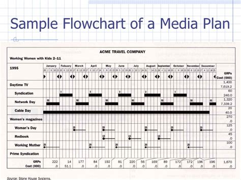 media flowchart template advertisement media plan