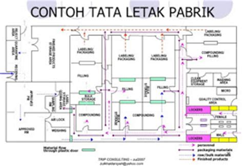Pengertian Layout By Out By Process | temukan pengertian pengertian perencanaan tata letak pabrik