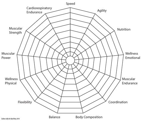 chart on web how do you define fitness