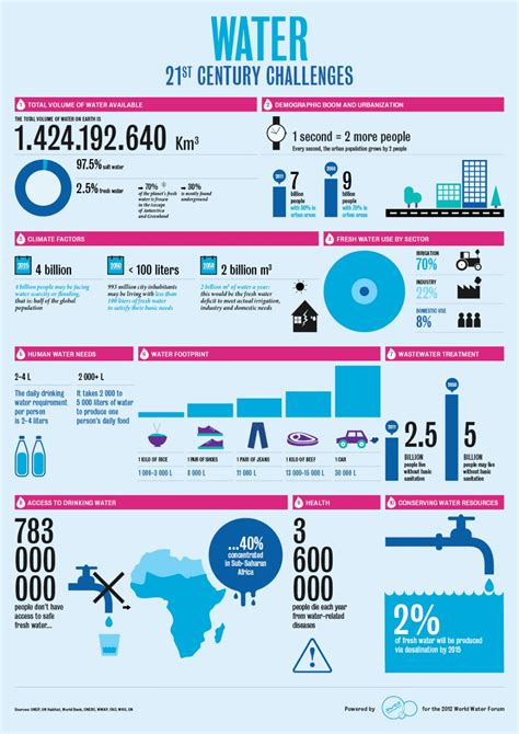 5 infographics that show the need for water