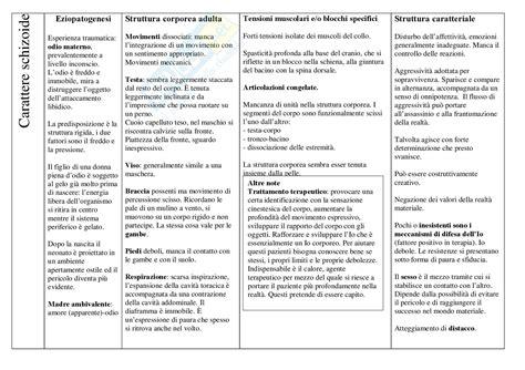 schizoide test pedagogia generale carattere schizoide