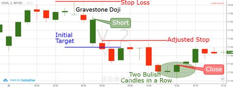 candlestick pattern gravestone doji how to trade using the gravestone doji reversal candlestick