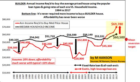 annual income to buy a house housing correction then 6 year refi boom on deck stock board asset