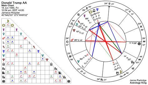 Donald Trump Zodiac Chart | donald trump horoscope astrology king