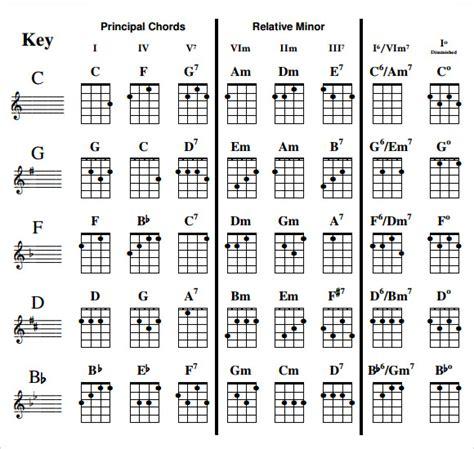 ukulele chord diagrams ukulele ukulele chords printable ukulele chords and