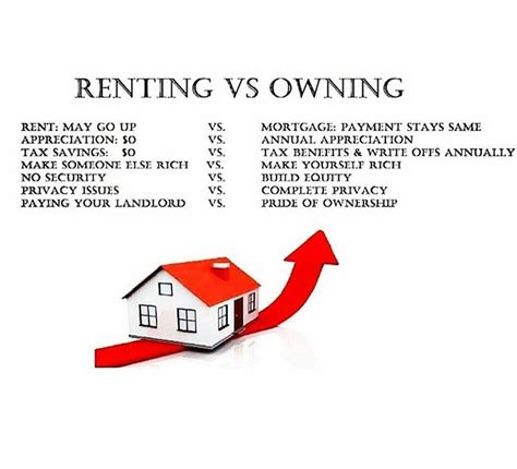 renting vs owning real estate news