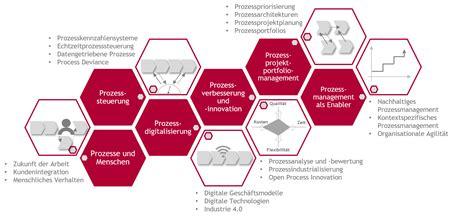 design definition deutsch wertorientiertes prozessmanagement kernkompetenzzentrum