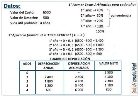 Tasas Impositivas De Depreciacion Y Amortizacion En Mexico   m 233 todo tasa arbitral depreciaci 243 n y agotamiento